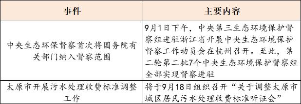 【9月3日环保要闻】生活垃圾焚烧飞灰污染控制技术试行规范发布;中央生态环保督察首次将国务院有关部门纳入督察范围插图(3)
