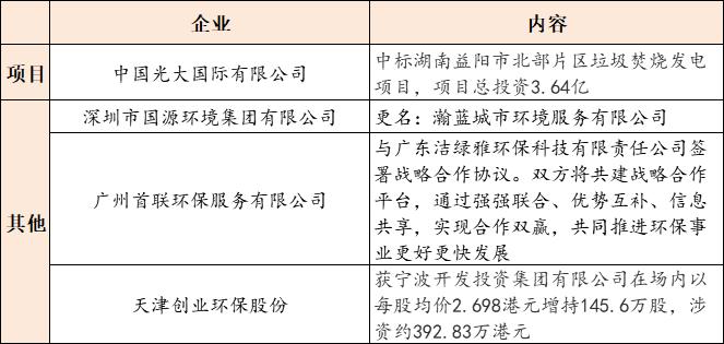【9月4日环保要闻】2020(第五届)供水高峰论坛开幕;上海发布关于加快构建现代环境治理体系的实施意见插图(1)