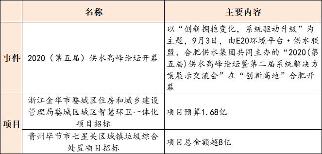 【9月4日环保要闻】2020(第五届)供水高峰论坛开幕;上海发布关于加快构建现代环境治理体系的实施意见插图(2)