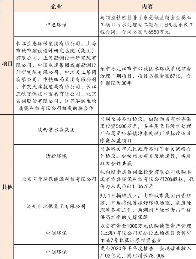 【9月9日环保要闻】生态环境部部署加强环评与排污许可监管工作;又一地方环保集团成立插图(1)