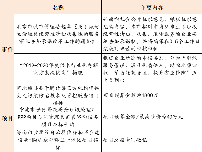 【9月9日环保要闻】生态环境部部署加强环评与排污许可监管工作;又一地方环保集团成立插图(2)