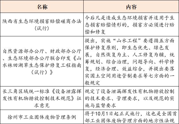 【9月11日环保要闻】全国首部固废地方管理条例出炉;2020年浙江省重点建设项目调整名单正式印发插图
