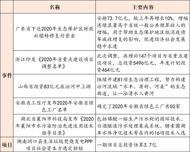 【9月11日环保要闻】全国首部固废地方管理条例出炉;2020年浙江省重点建设项目调整名单正式印发插图(2)