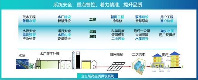 苏州吴中供水施凯:践行优质供水之路 保障美好新生活插图(4)