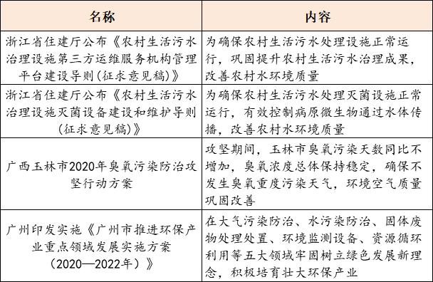 【9月15日环保要闻】第五批国家级绿色制造名单公示;中国城乡正式成为碧水源控股股东插图