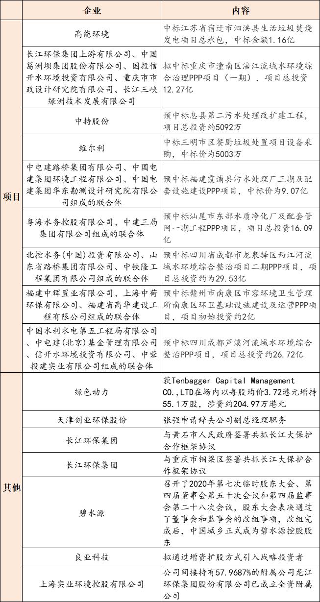 【9月15日环保要闻】第五批国家级绿色制造名单公示;中国城乡正式成为碧水源控股股东插图(1)
