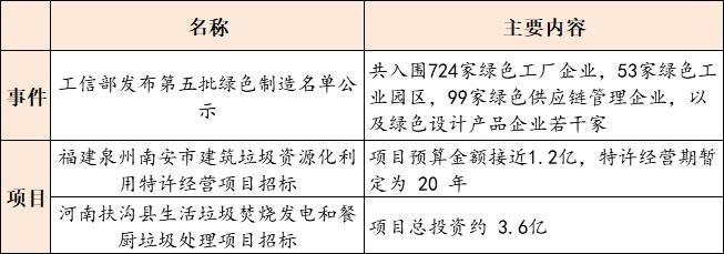 【9月15日环保要闻】第五批国家级绿色制造名单公示;中国城乡正式成为碧水源控股股东插图(2)