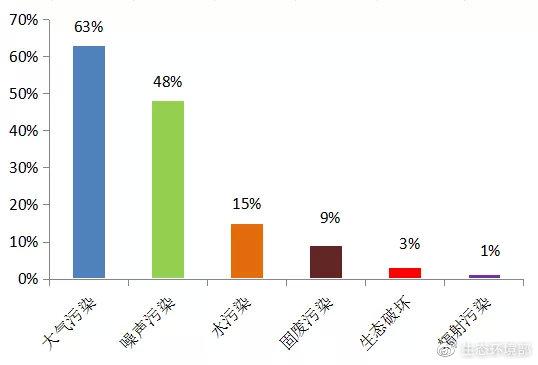 图1  2020年9月各污染类型举报占比(注:一件举报中可能同时涉及多种问题,因此各污染类型之和≥100%。)