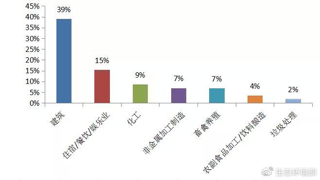 图2  2020年9月主要行业举报占比