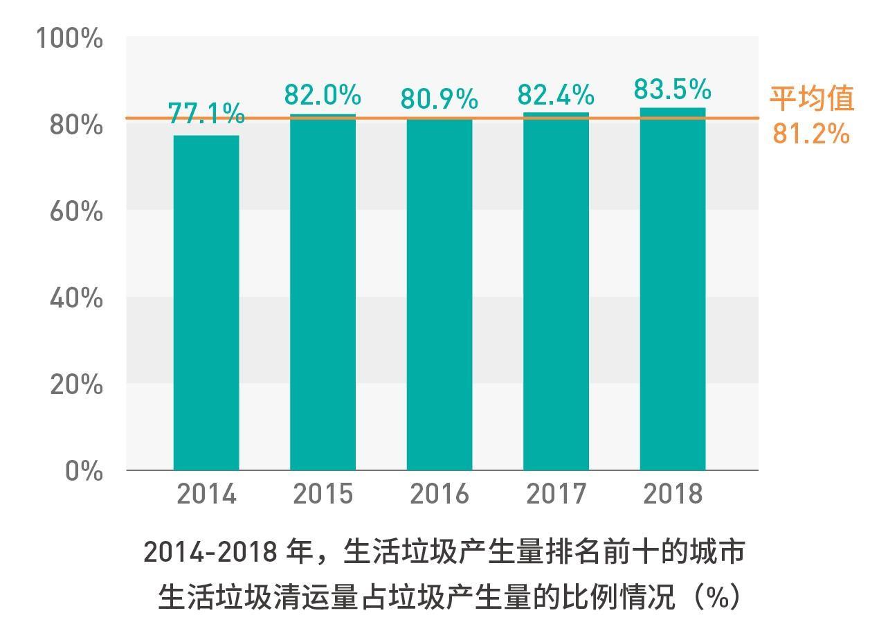 2014年-2018年,中国生活垃圾产生量排名前十的城市生活垃圾清运量占垃圾产生量的比例图表。© Greenpeace
