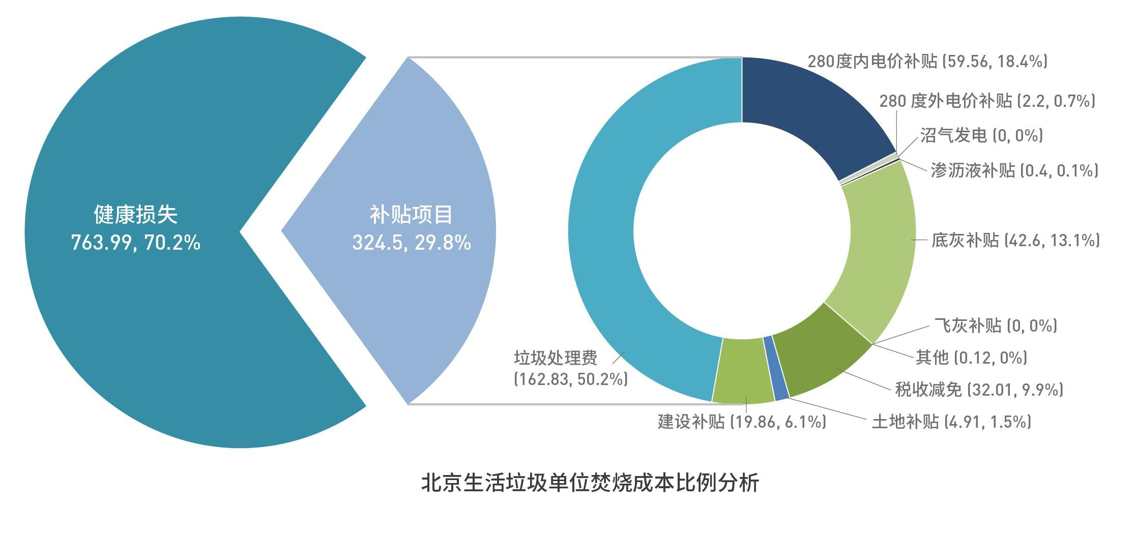北京生活垃圾单位焚烧成本比例分析图 © Greenpeace