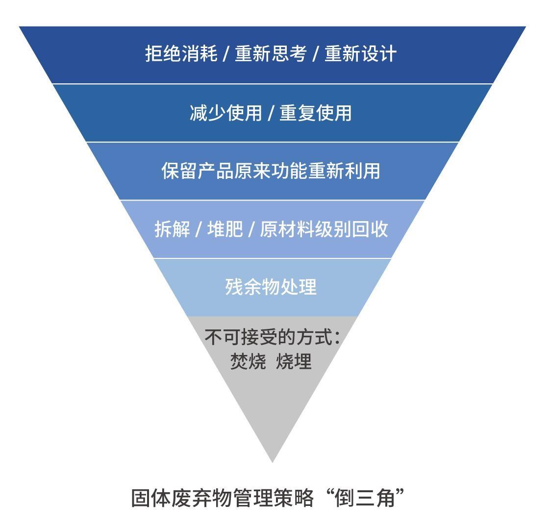 """固体废弃物管理策略的""""倒三角""""图。 © Greenpeace"""