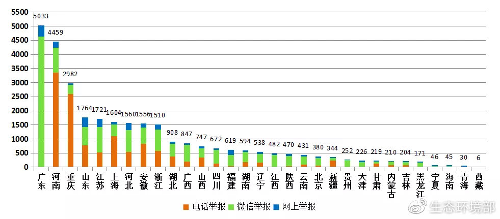 图3  2020年10月各省(区、市)举报情况