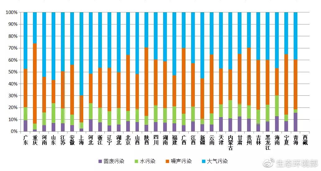 图4  2020年10月各省(区、市)主要污染类型举报占比