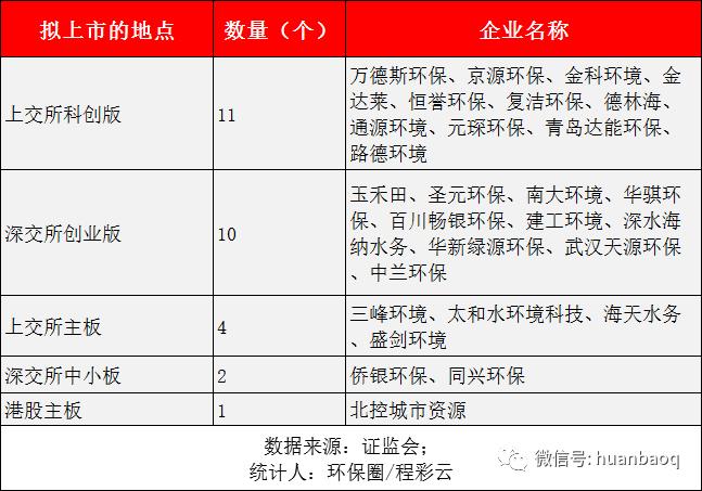 28家IPO过会的环保企业,拟上市的地点