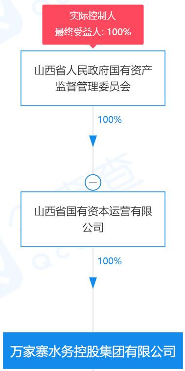 万家寨水务控股集团股权穿透图(图片来源于:企查查)