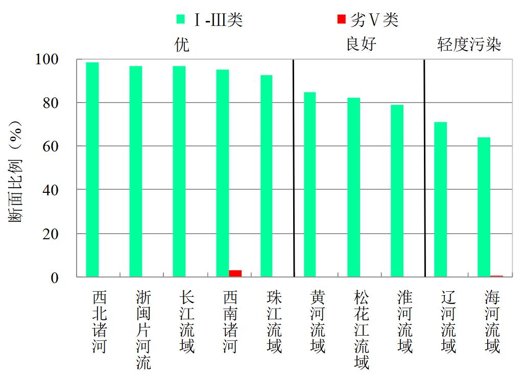 图4  2020年1-12月七大流域和西南、西北诸河及浙闽片河流水质类别比例