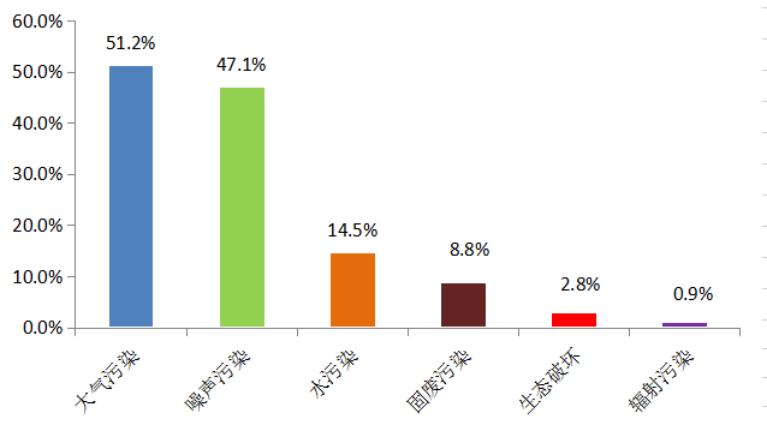 图1  2020年12月各污染类型举报占比(注:一件举报可能涉及多种问题,因此各污染类型举报占比之和≥100%。)