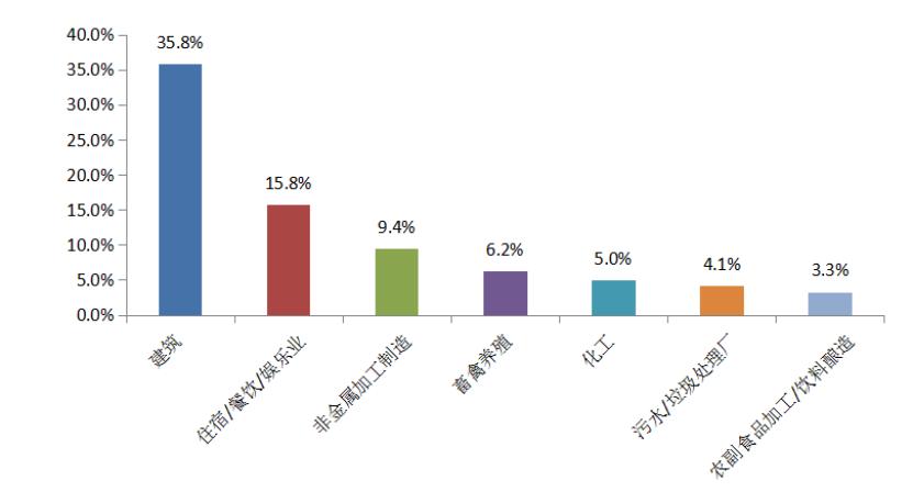 图2  2020年12月主要行业举报占比