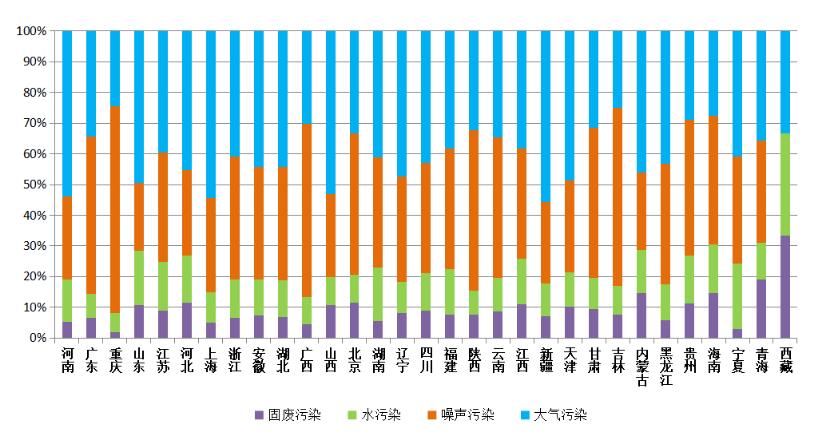 图4  2020年12月各省(区、市)主要污染类型举报占比
