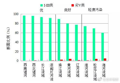 图3  2021年2月七大流域和西南、西北诸河及浙闽片河流水质类别比例