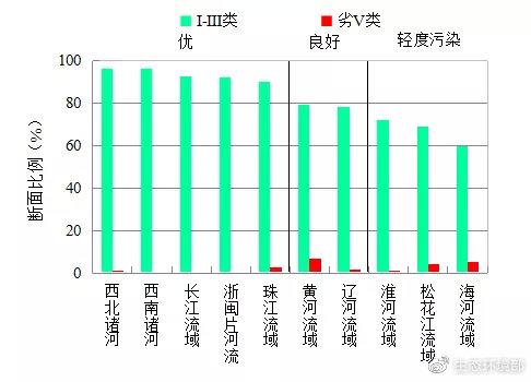图4  2021年1-2月七大流域和西南、西北诸河及浙闽片河流水质类别比例