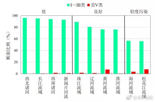 图4  1-5月七大流域和西南、西北诸河及浙闽片河流水质类别比例