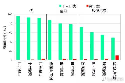 图3   6月七大流域和西南、西北诸河及浙闽片河流水质类别比例