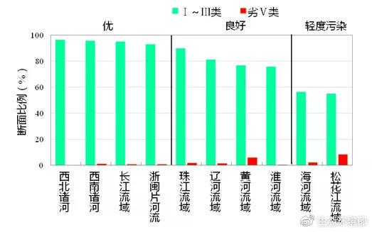 图4   1-6月七大流域和西南、西北诸河及浙闽片河流水质类别比例