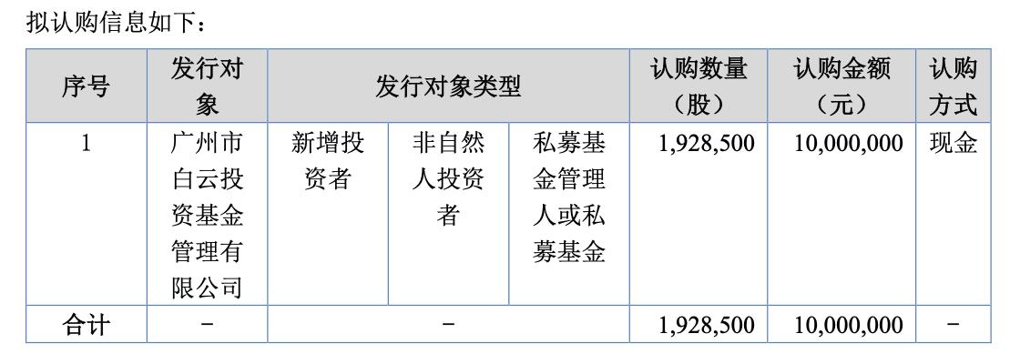华浩环保拟定增募资1000万元 用于支付供应商货款