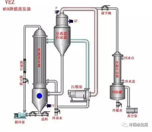 三效蒸发器组成及原理等 以及高含盐废水处理应用